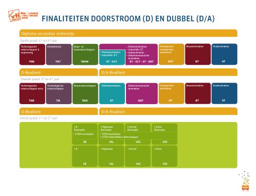 structuur D/DA-finaliteit